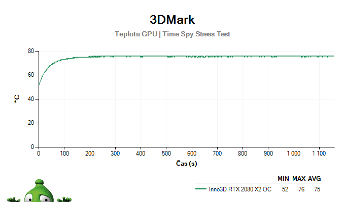 Inno3D RTX 2080 X2 OC; 3DMark Stress Test
