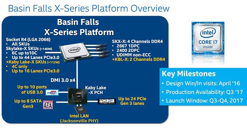 Intel, Platforma Intel Basin Falls