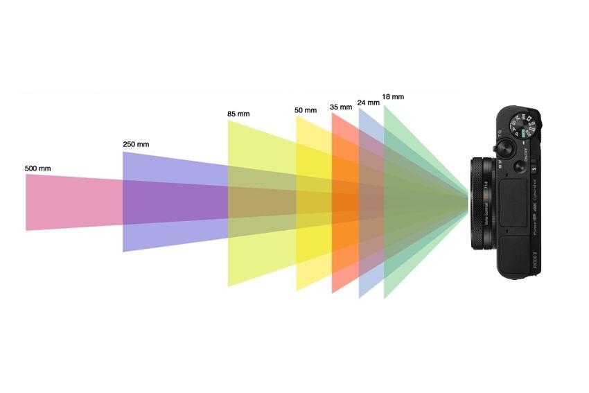digitálny fotoaparát, rozsah snímača