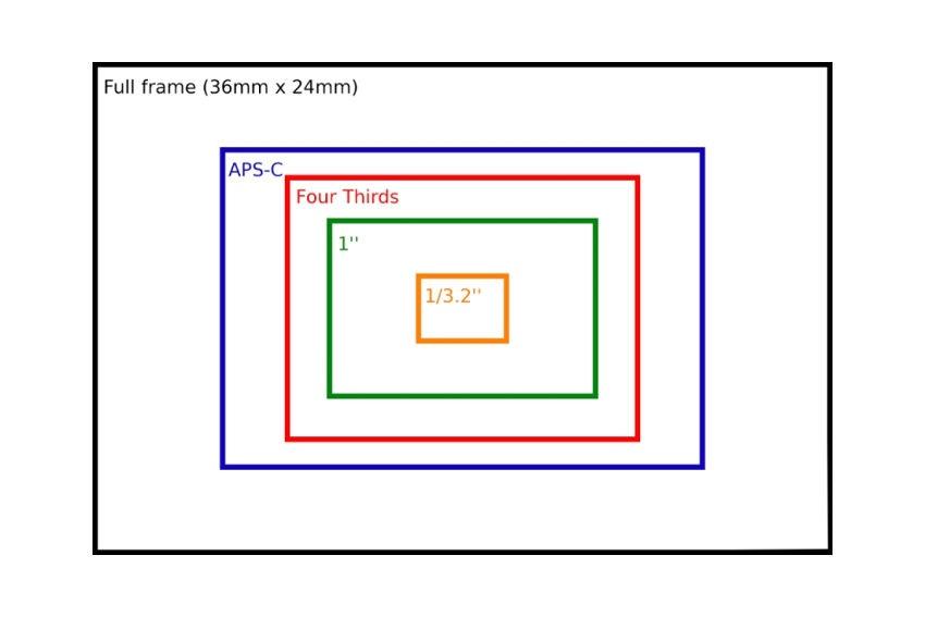 Veľkosť senzorov v tabuľke