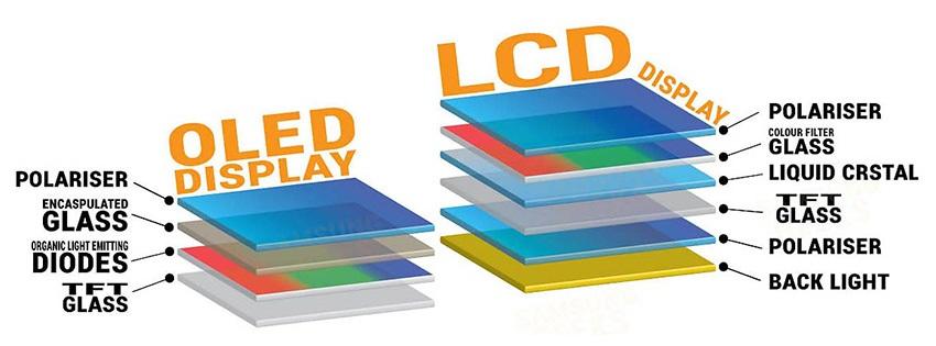 Rozdiel medzi LCD a OLED