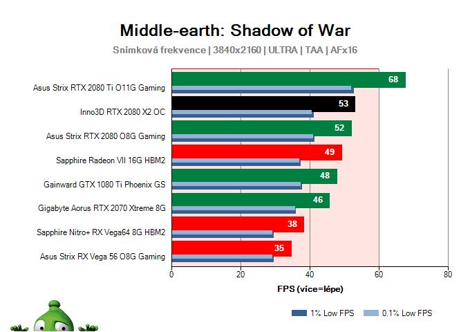 Inno3D RTX 2080 X2 OC; Middle-earth: Shadow of War; test