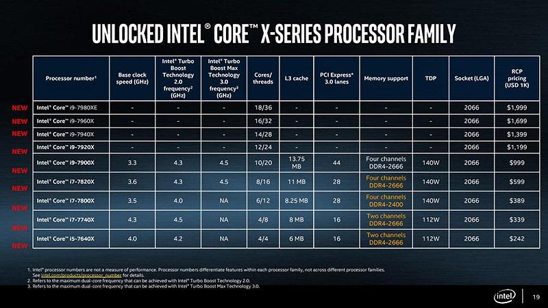 Intel Skylake-X a Kaby Lake-X