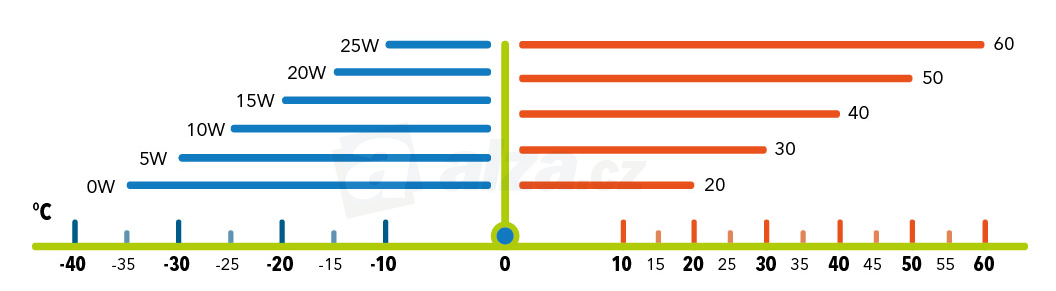 Tabuľka viskozitných tried SAE podľa vonkajších teplôt