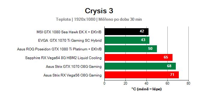 MSI GTX 1080 Sea Hawk EK X; Prevádzkové vlastnosti