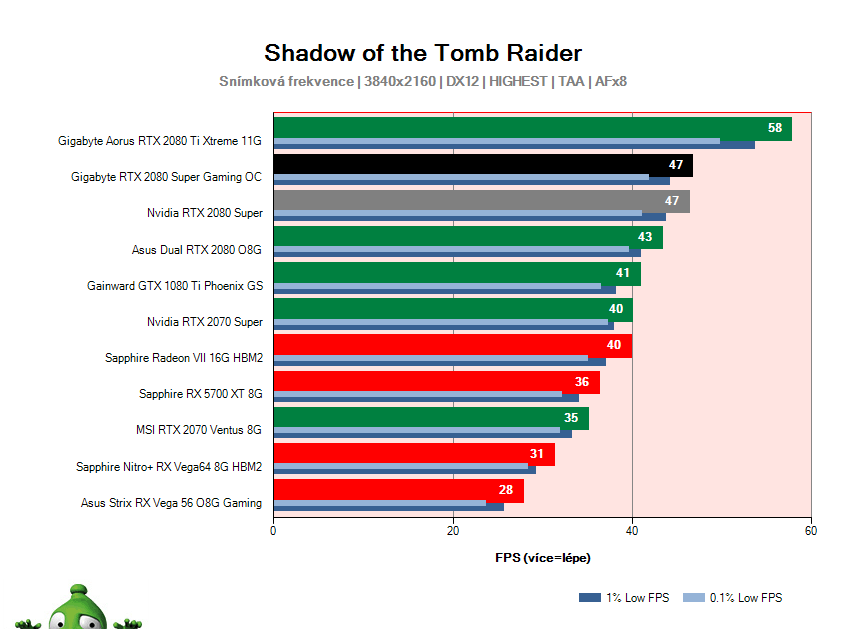 Gigabyte RTX 2080 SUPER Gaming OC; Shadow of the Tomb Raider; test