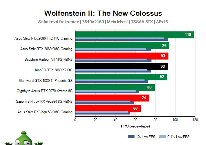 Inno3D RTX 2080 X2 OC; Wolfenstein II: The New Colossus; test
