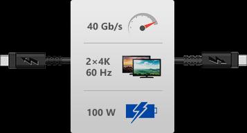 Nekompromisný výkon a rýchlosť až neskutočných 40 Gbps