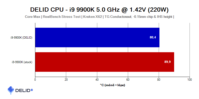 Intel Core i9-9900K Tray @ 5 GHz 1 35 V OC PRETESTED DELID