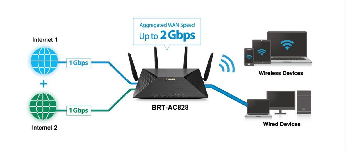 Dohromady s WiFi poskytuje router aj káblový LAN port s rýchlosťou prenosu, ktorá.