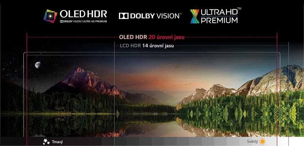 9559345f2 V pozadí tohto jasného obrazu je mechanizmus OLED HDR, ktorý plne podporuje  formáty Dolby Vision a Ultra HD Premium. LG OLED TV schopný podpory viac ako  20 ...