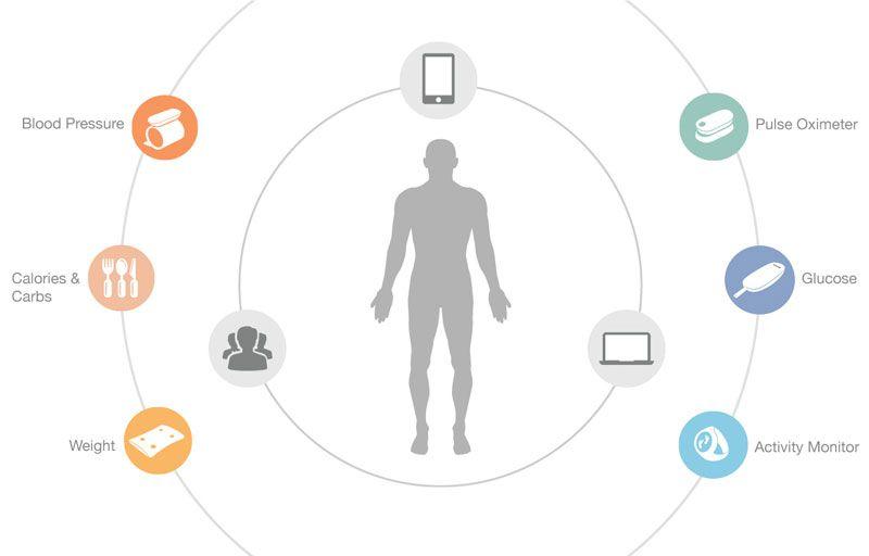 iHealth - Zdravie na displeji smartfónu