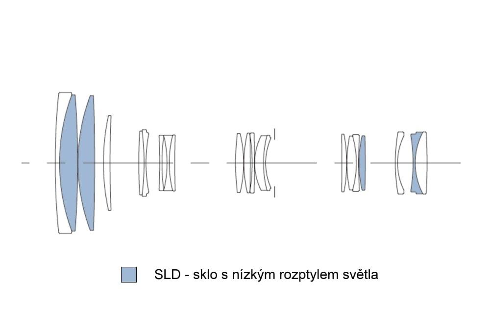 Sigma 100-400mm f/5-6,3 DG OS HSM Contemporary Optická sústava